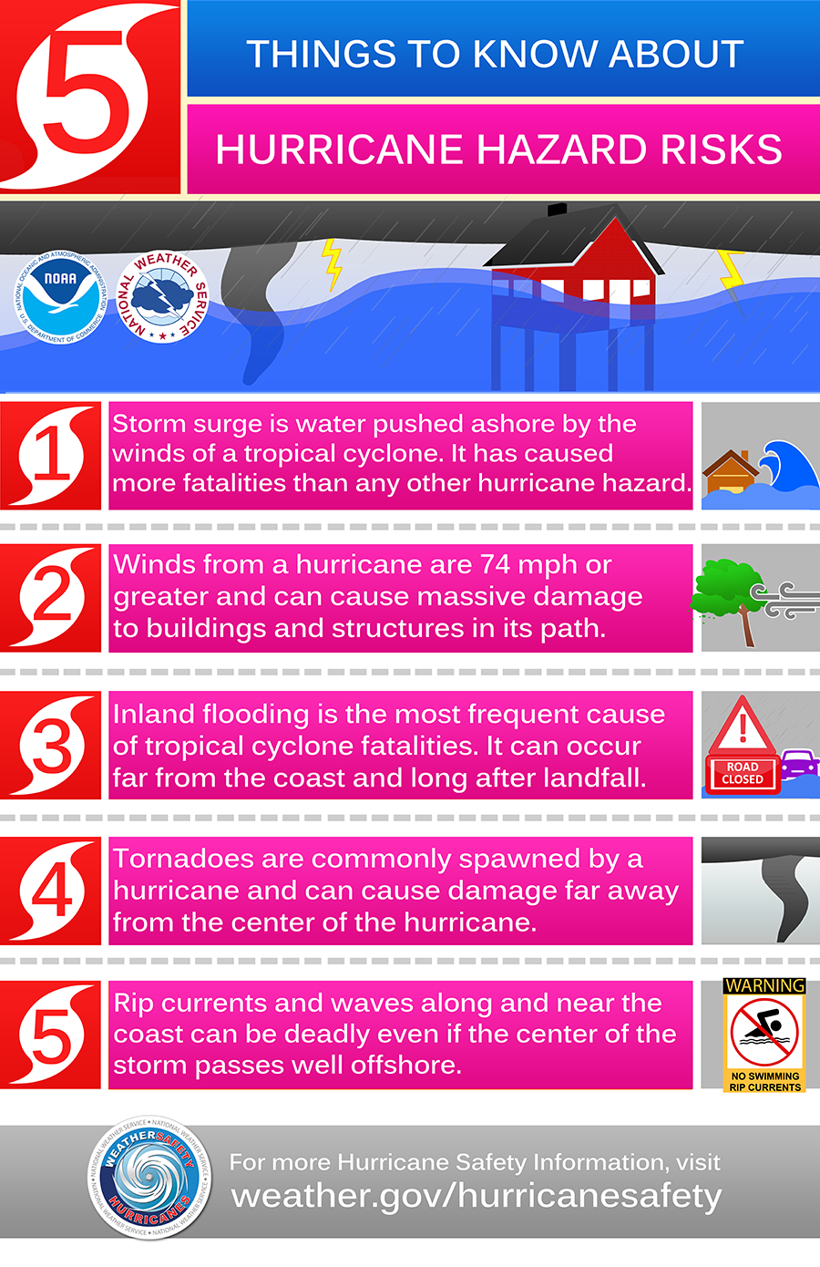 hurricanehazards4 4 16